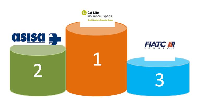 Global Actuarial primas vida riesgo noticias de seguros