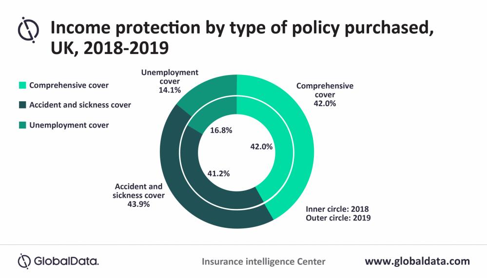 GlobalData desempleo aseguradoras británicas noticias de seguros