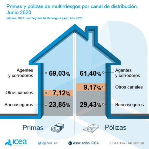 Icea distribución multirriesgos noticias de seguros
