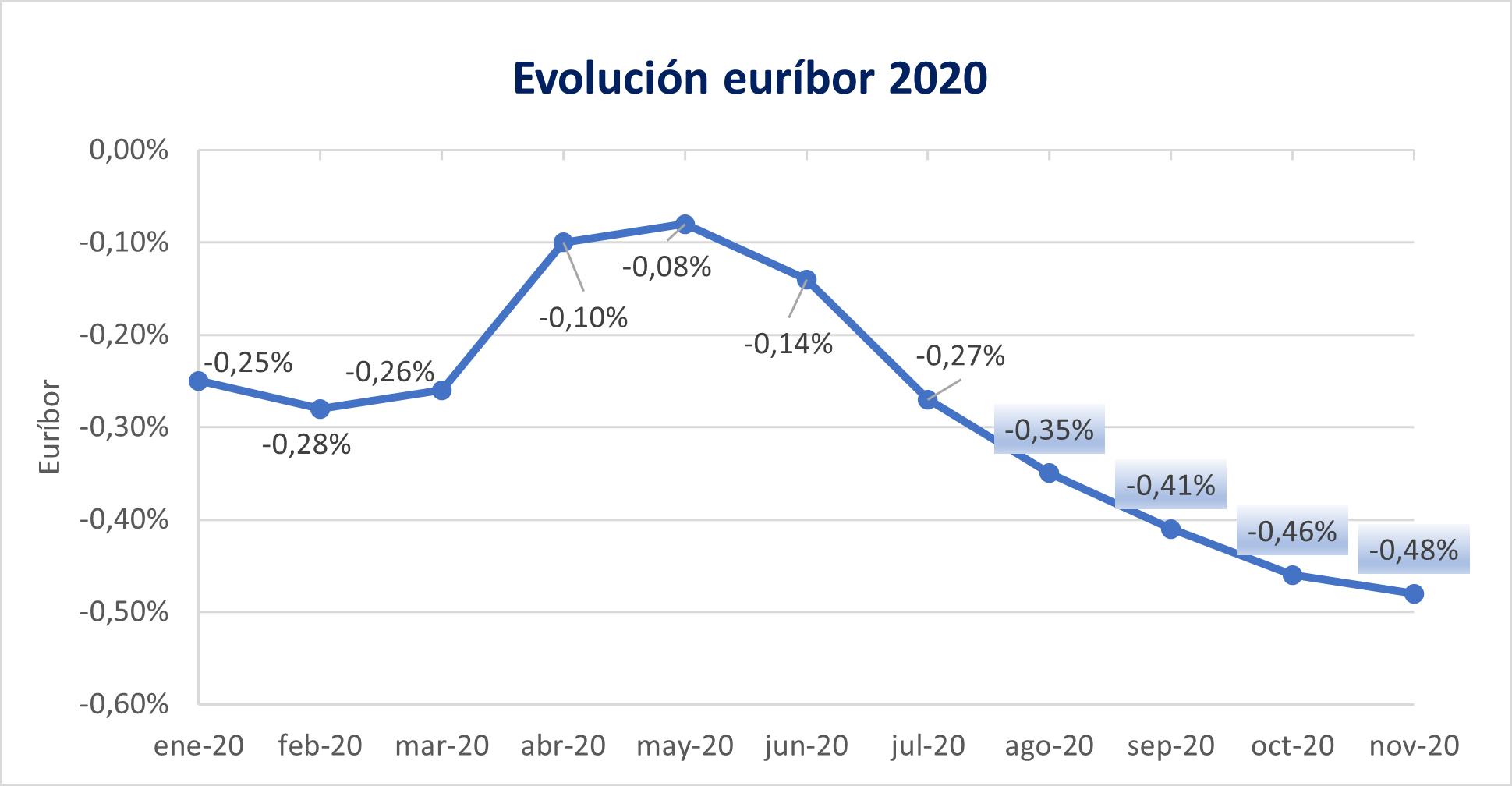 Evolución del euríbor en 2020. Noticias de seguros