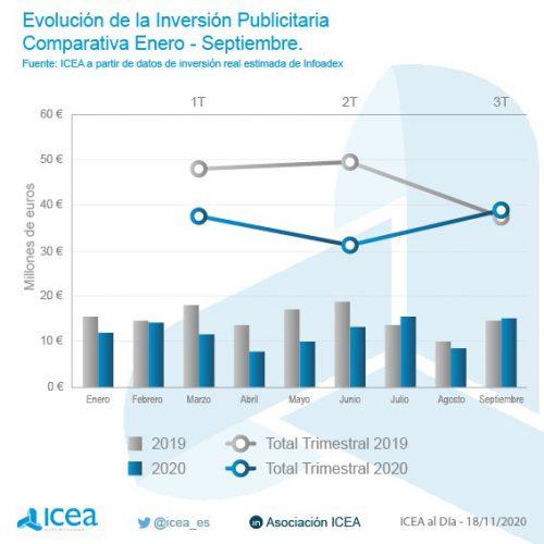 Icea inversión publicitaria noticias de seguros