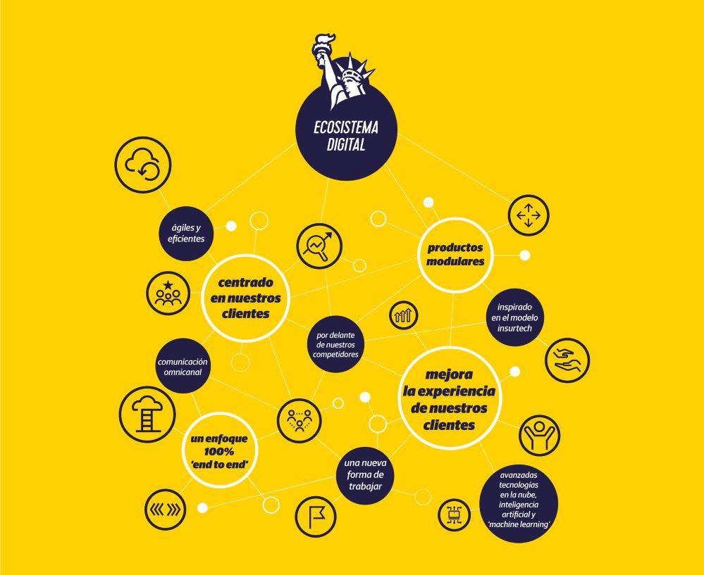 Liberty ecosistema digital noticias de seguros
