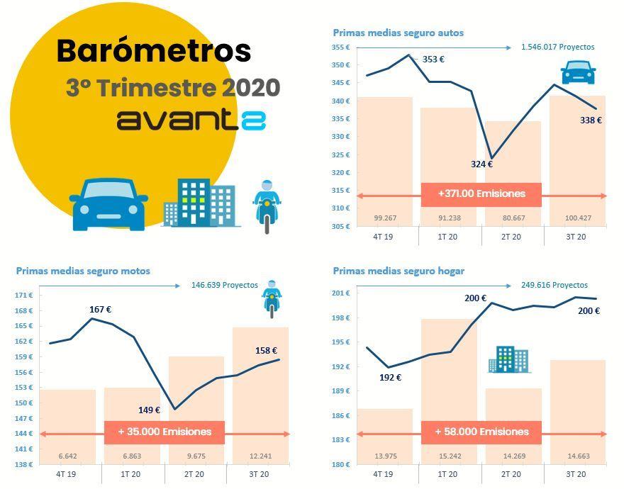Avant2 barómetro tercer trimestre noticias de seguros