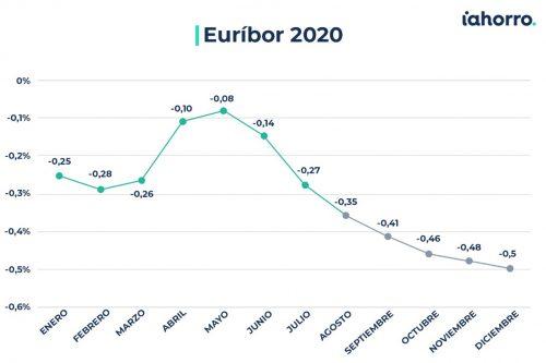 El euríbor en 2020. Noticias de seguros