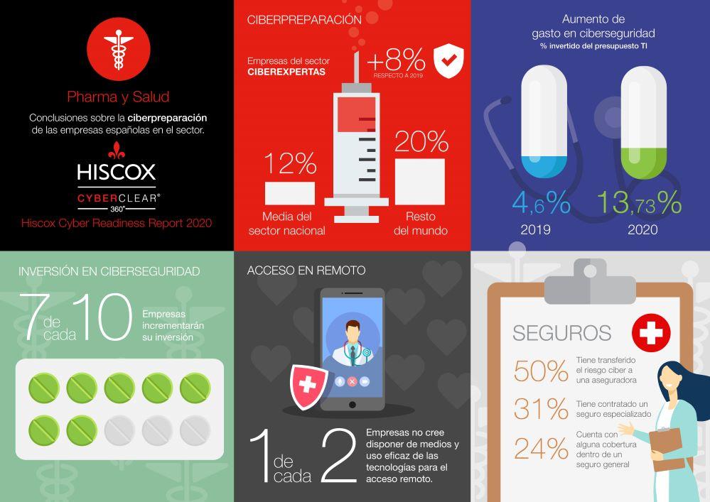 Hiscox ciberpreparación Pharma y salud. Noticias de seguros