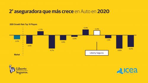 Liberty crecimiento autos. Noticias de seguros