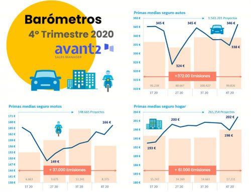Avant2, primas medias de 2020. Noticias de seguros