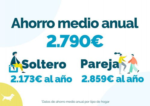 Ahorro de lso españoles. Noticias de seguros