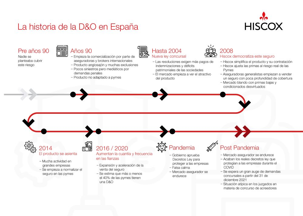 Las 5 tendencias del D&O de Hiscox. Noticias de seguros