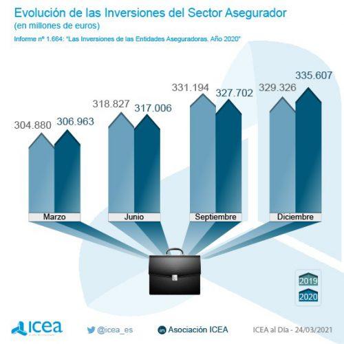 Icea, inversiones del seguro en 2020. Noticias de seguros