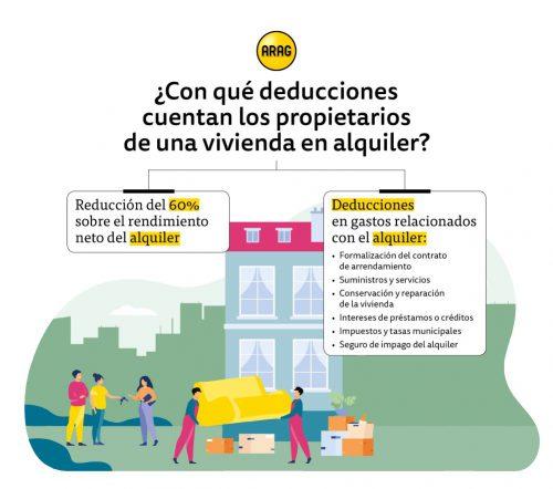 Deducciones por el alquiler de una vivienda. Noticias de seguros