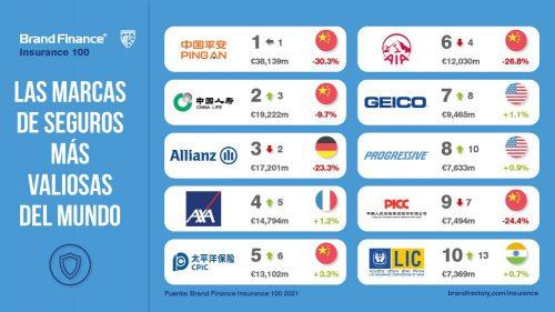 Las marcas de seguros más valiosas del mundo. Noticias de seguros
