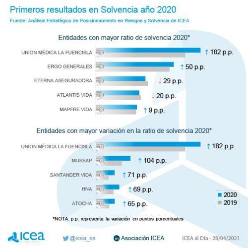 Solvencia de las aseguradoras en 2020. Noticias de seguros.