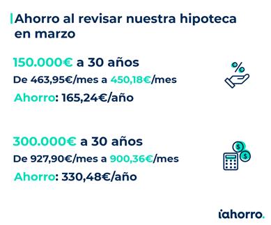 El euríbor y las hipotecas en marzo de 2021. Noticias de seguros.