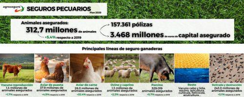 Agroseguro presenta el Pland del seguro agrario. Noticias de seguros.