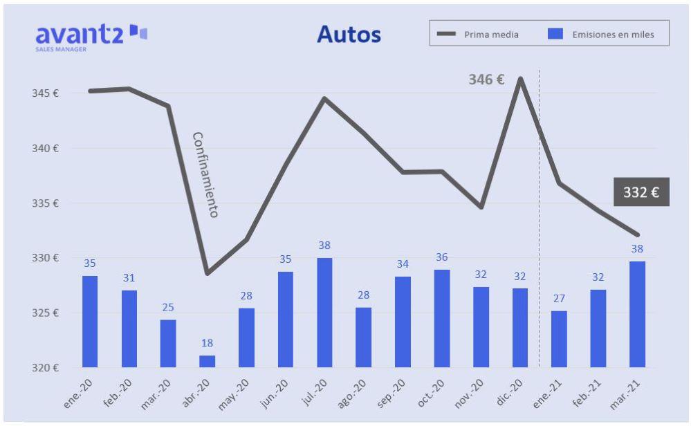 Evolución de la prima media del seguro de Autos. Noticias de seguros