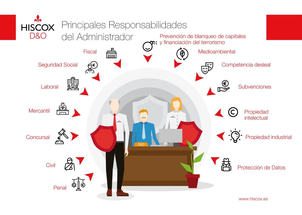 Hiscox, las responsabilidades del administrador. Noticias de seguros