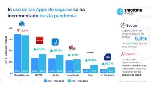 El uso de app en el seguro se dispara un 70% en tres años.