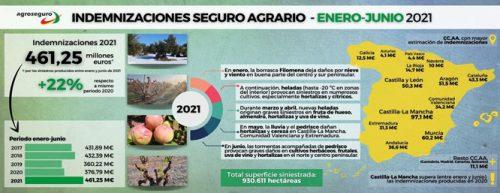 La convulsa meteorología del primer semestre de 2021 eleva las indemnizaciones previstas por Agroseguro hasta los 461 millones de euros.