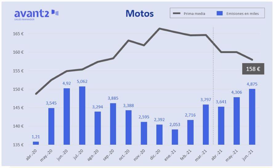 Avant2 analiza la evolución del seguro de Motos.