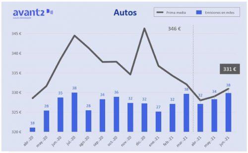 Avant2 Sales Manager marcó su récord de producción el 30 de junio con 2.658 pólizas emitidas en un solo día.