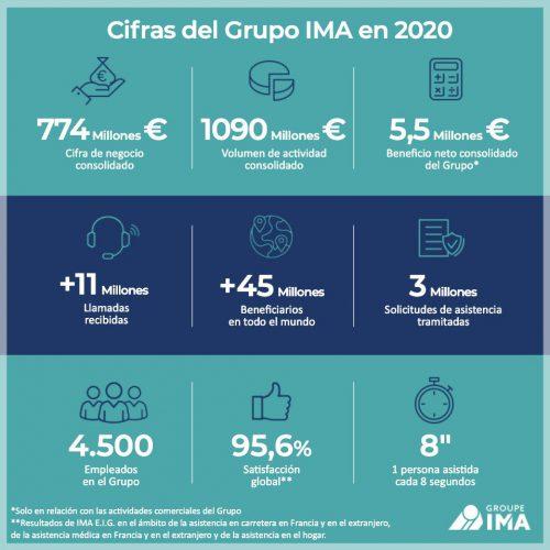El Grupo IMA logra unos sólidos resultados en 2020 a pesar la crisis sanitaria.