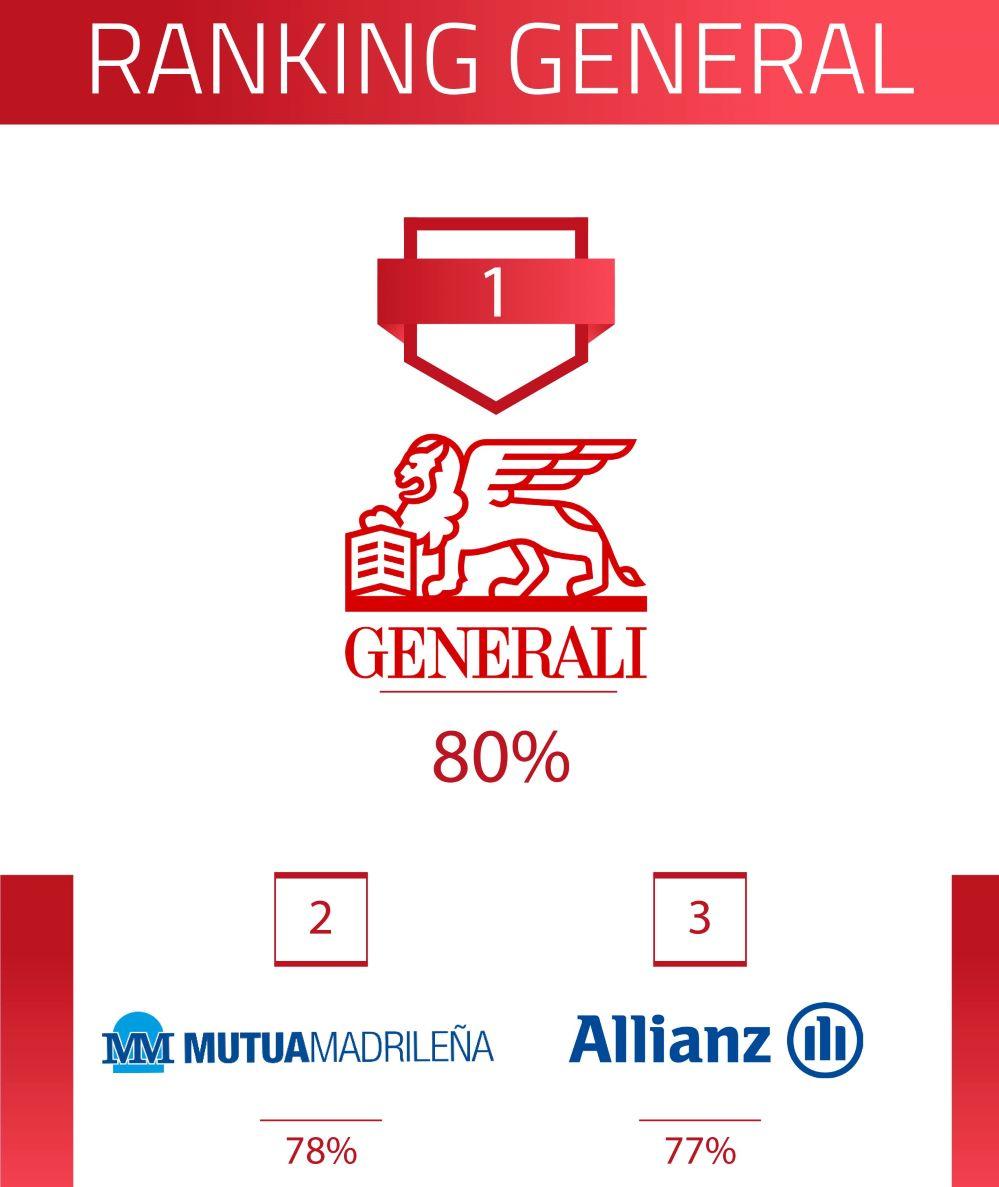 Generali logra la mejor calificación de las 72 entidades evaluadas por Innovación Aseguradora, seguida por Mutua Madrileña y Allianz.