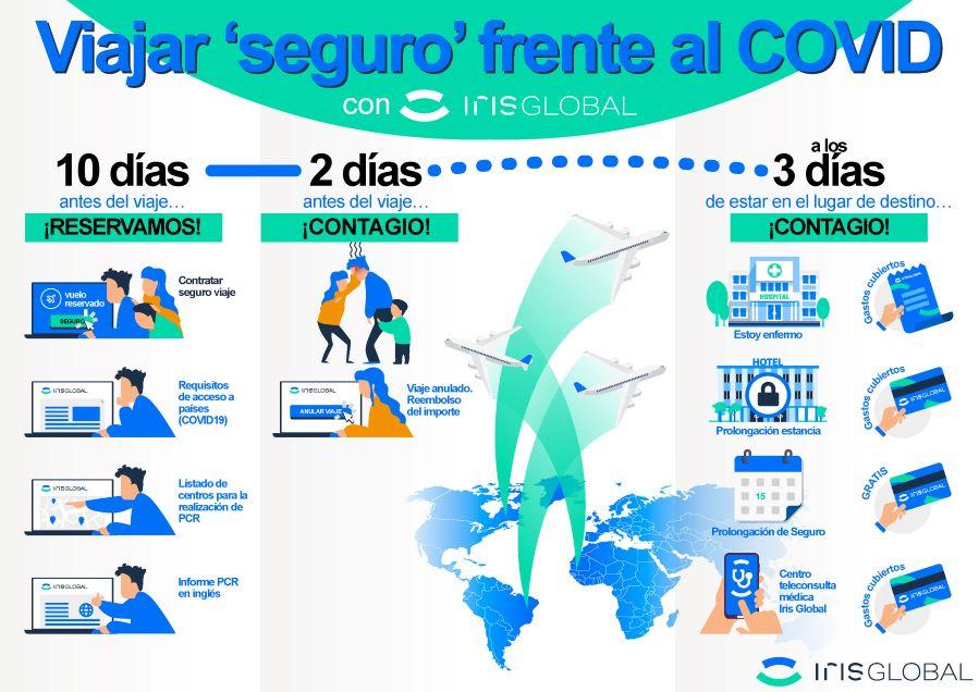 Iris Global ofrece amplia cobertura en su seguro de viaje al extranjero frente al Covid-19.