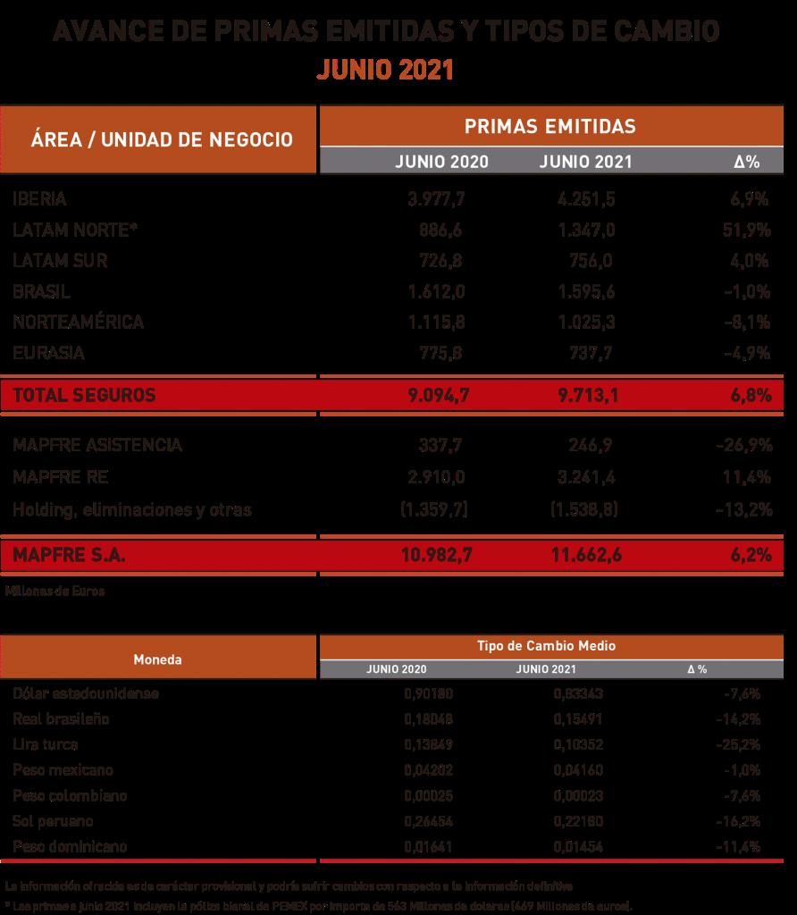 Avance de las primas de Mapfre en el primer semestre de 2021.