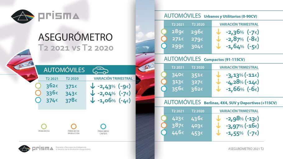 La prima media de automóviles cae un 2,04% en producción y un 1,06% en cartera en el segundo trimestre del año.