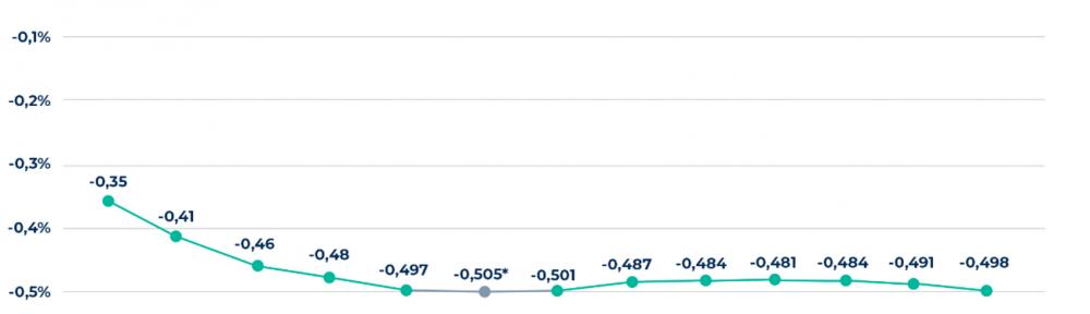 El euríbor despide el verano con una ligera caída hasta el -0,498%.