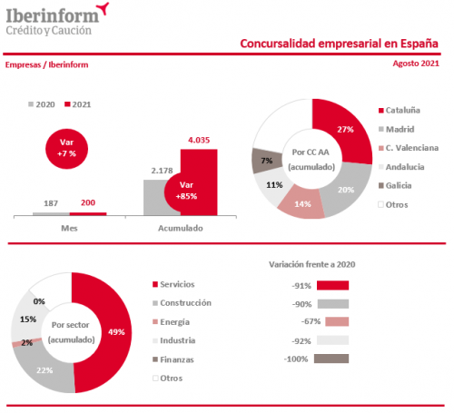 La concursalidad crece un 85% en los primeros ocho meses de 2021.